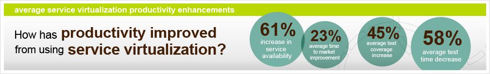 Average Service Virtualization Productivity Enhancements